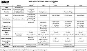 Marketingsplan Beispiel