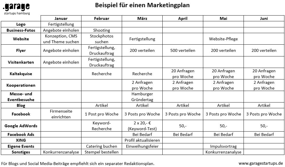 Marketingsplan Beispiel